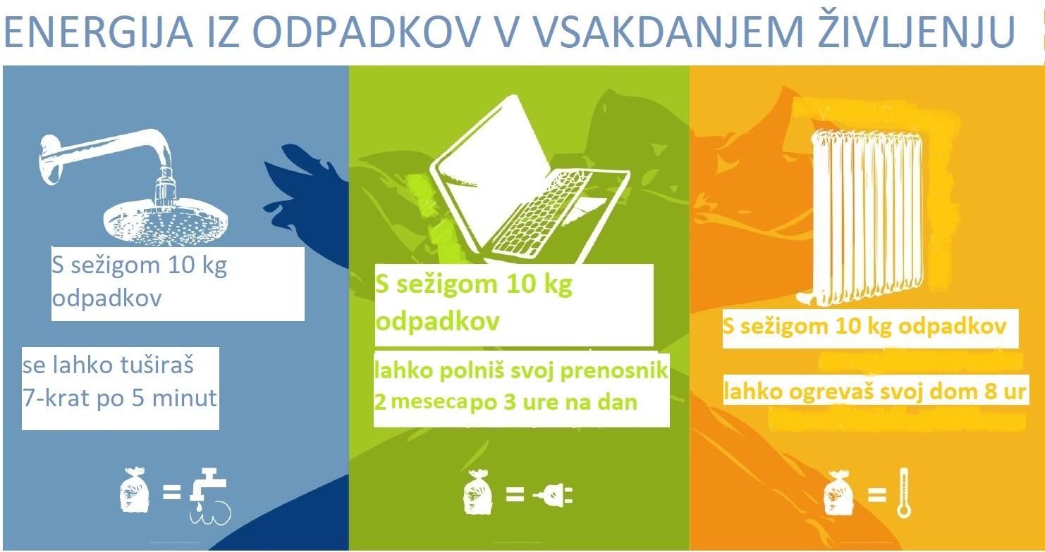 Infografika_Energija_iz_odpadkov_v_vsakdanjem_zivljenju-1.jpg